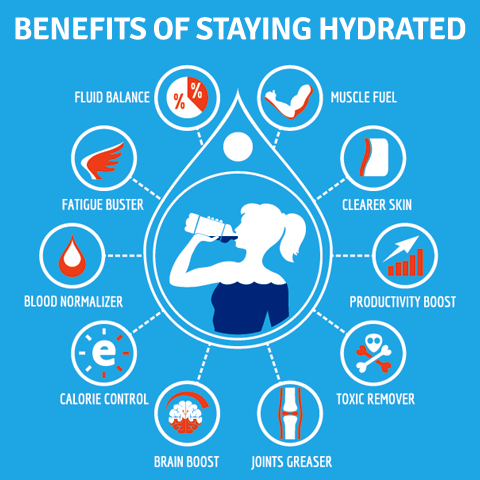 importance of hydration Although proper hydration is important for your overall health, it's not clear whether drinking extra water affects skin hydration in healthy people.