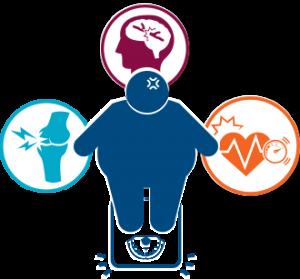 Kontrol Obesitas dengan BMI